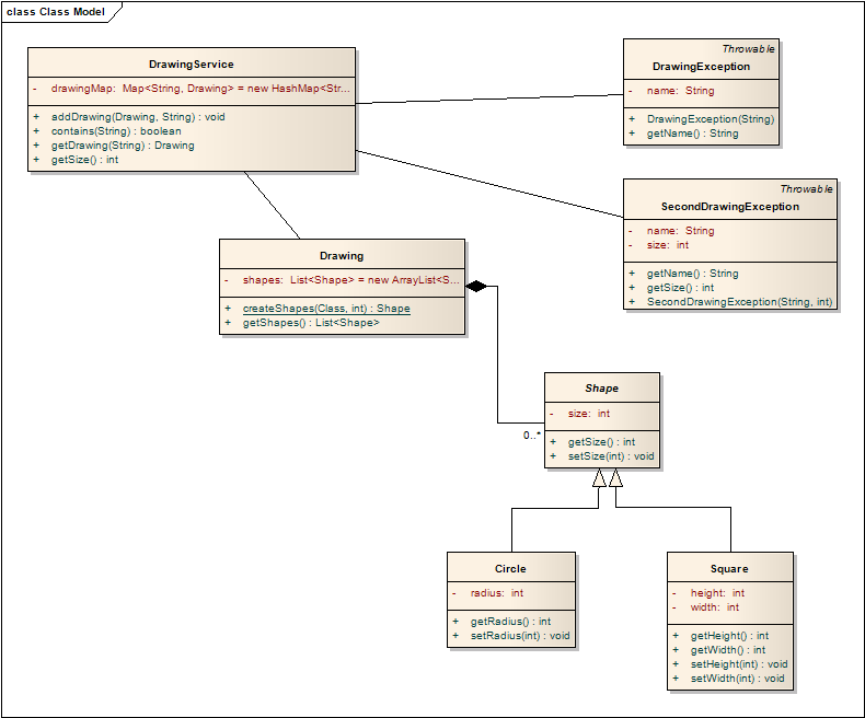 Java2xmlbinding j2xb axis2 module advaned example the drawing class diagram of the drawing service ccuart Gallery